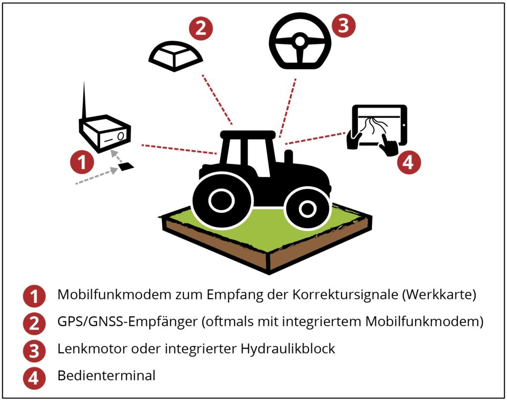 GPS-Lenksystem Steyr Komponenten